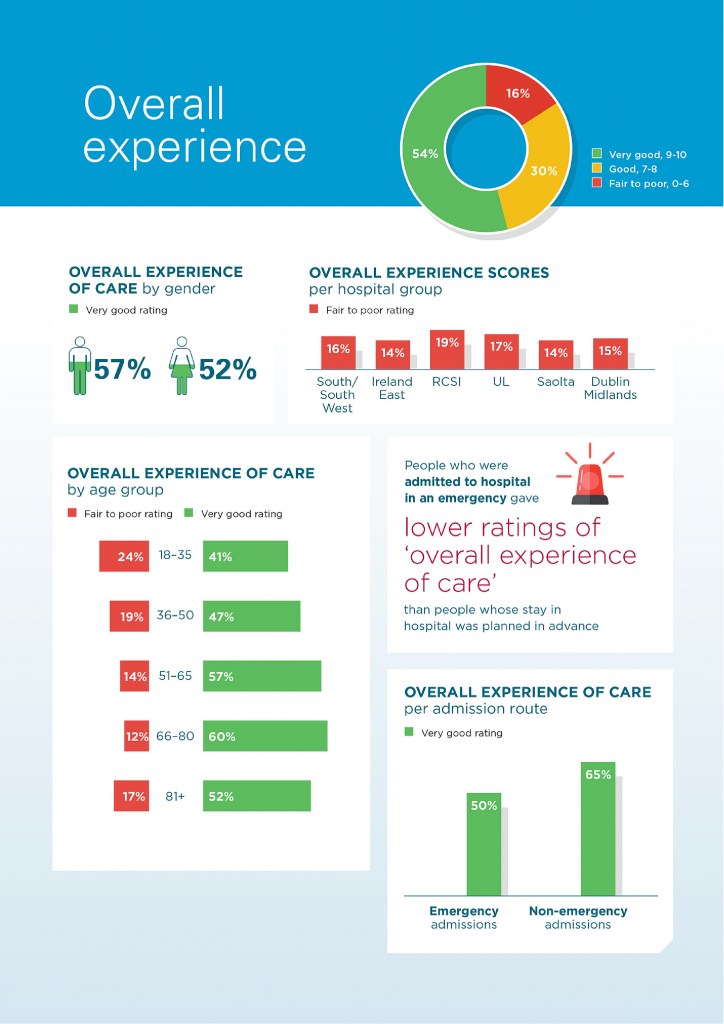 Infographic of Ireland's first National Patient Experience Survey on Ireland healthcare service